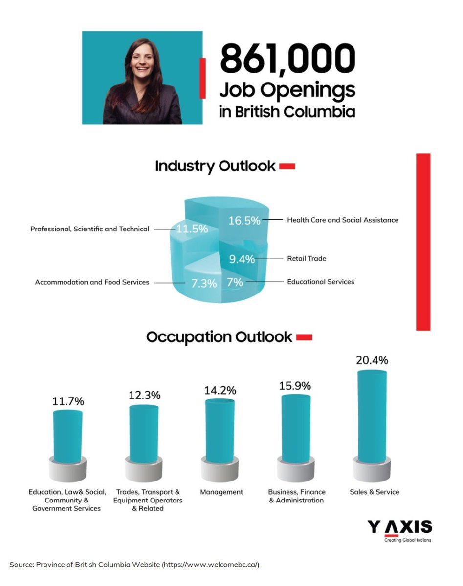 Most job openings – 141,700 or 16.5% of the total #jobopenings – will be in #HealthCare and #SocialAssistance.   https://t.co/g9lE7jociv  #canadajobs #ircc #jobopenings #britishcolumbia #yaxis #jobopportunities #overseascareer #careeropportunities #creatingglobalindians #canada https://t.co/MQD9CLVL3H