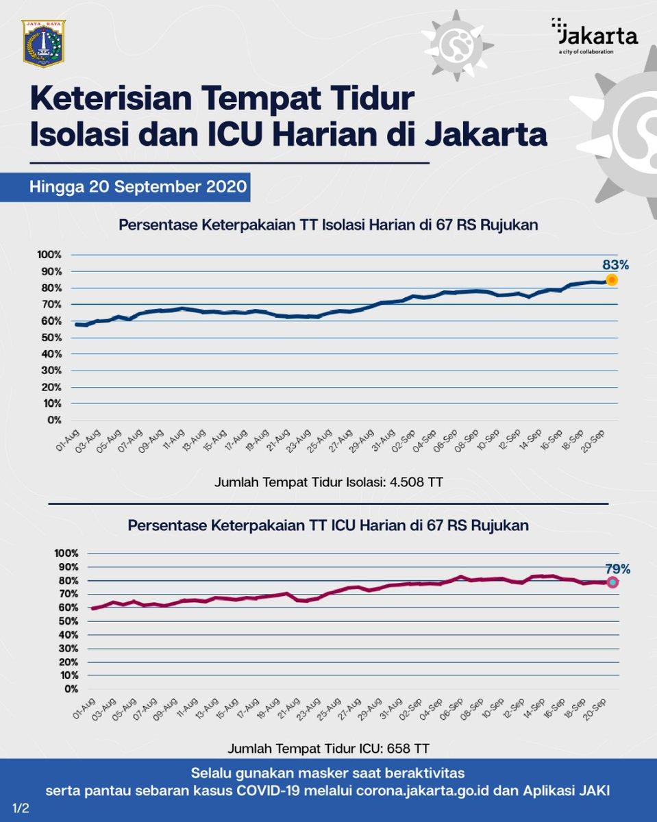 Perkembangan Tingkat Keterisian Tempat Tidur Isolasi dan ICU Harian di 67 Rumah Sakit Rujukan #COVID19 DKI Jakarta, hingga 20 September 2020.  Mari tingkatkan disiplin 3M, ingatkan sesama, bersama kita putuskan rantai penularan COVID-19.  #JagaJakarta #BOR #pakaimasker https://t.co/s6dbryOw4d