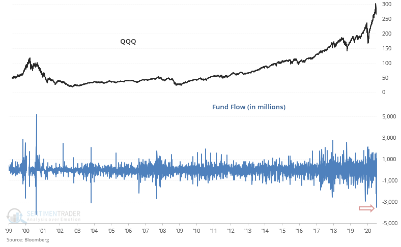 "Biggest Outflows Since The ""Dot-Com Bust"""