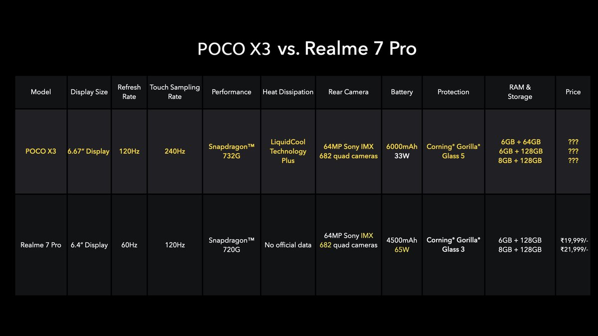 A clear cut comparison with othe'r's show how the #POCOX3 excels in most areas being an Xtraordinary device that it is. #SmoothAF https://t.co/GuSAhJABYH