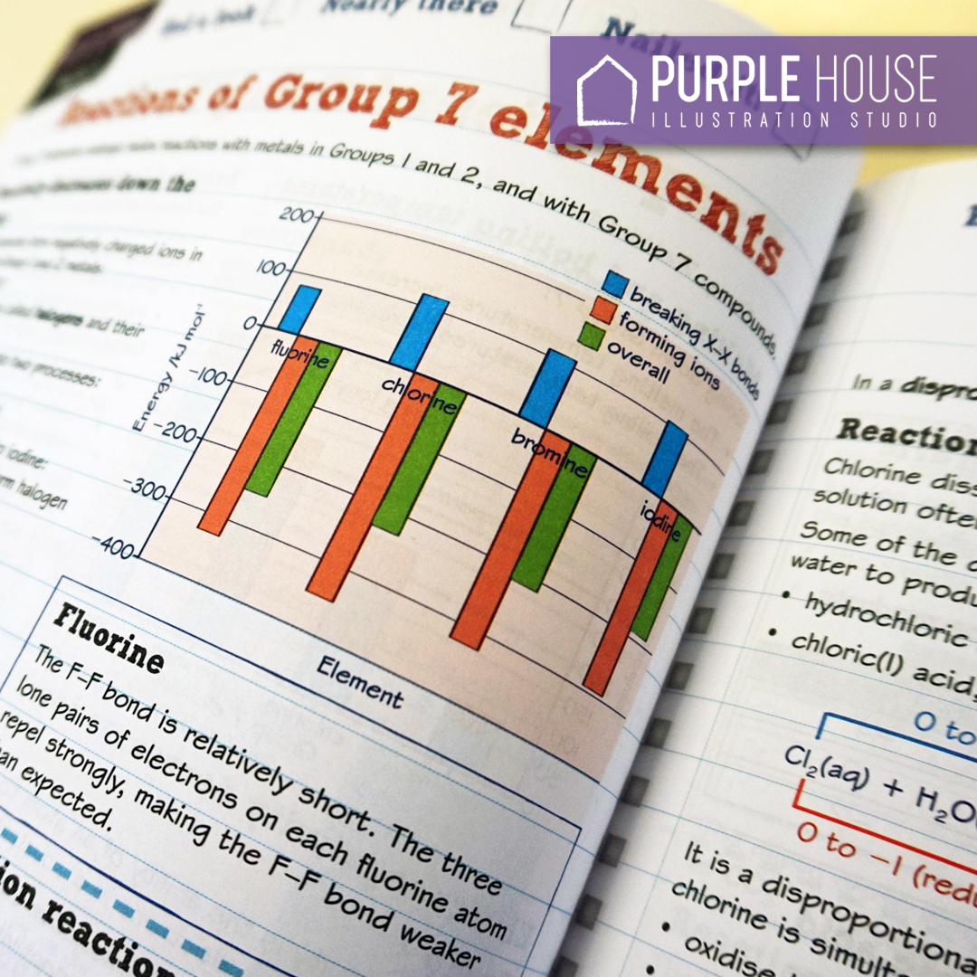 Purple House illustrators have vast expertise in producing educational and academic artworks. We have produced illustrations for some of the biggest publishers worldwide.   #educational #academic #technical #illustration  #illustration #design #print #creative #PurpleHouse https://t.co/Diwvk9PmN4