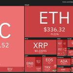Image for the Tweet beginning: With #Bitcoin and #Ethereum declines