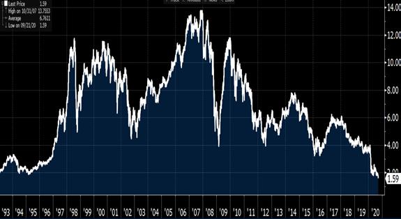 Banco santander a precios de 1992