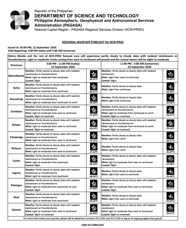 REGIONAL WEATHER FORECAST for #NCR_PRSD Issued at: 5:00 PM, 22 September 2020 Valid Beginning: 5:00 PM today - 5:00 AM tomorrow  https://t.co/ybJTTF5X0f https://t.co/axEuuFon0W
