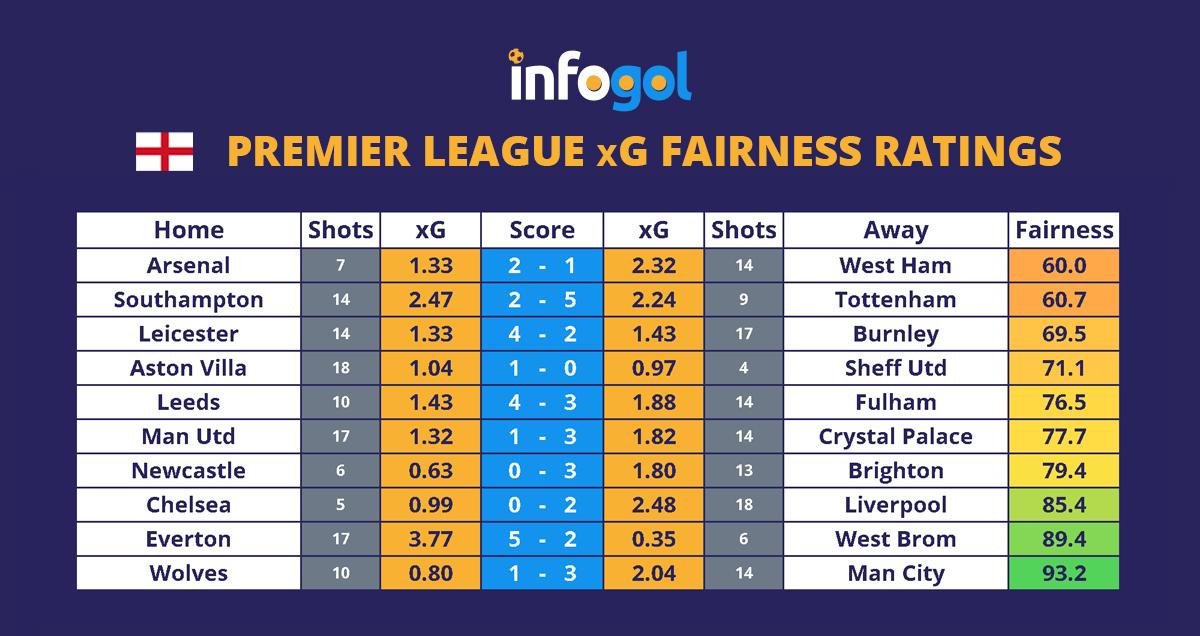 Premier League Round 2 xG Results