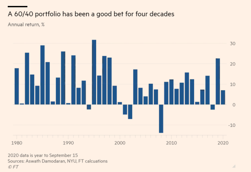 Investors wonder if the 60/40 portfolio strategy has a future - rpt by @michaellachlan. It has had a remarkable run, generating a compound annual growth rate of 10.2% in the US since 1980. It is up 7% this year https://t.co/yHPiMl71qB https://t.co/mF2ffwo6xl