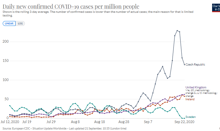 Daily dose of Covid perspective.   *Ireland and UK in lockstep on rise in cases. *Czechia, which had very low cases in spring, surges. *Sweden, which had lots of cases earlier, has two days with no cases (second source added on Swedish data). https://t.co/shFa7AvQtc