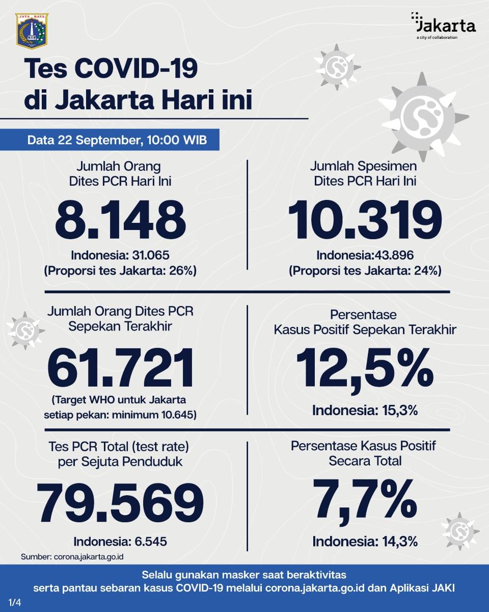 [TERBARU] Penanganan #COVID19 di Jakarta. (1/2) Update data tes dan kasus PCR DKI Jakarta 22 Sep 20. Strategi tes, lacak dan isolasi terus digencarkan utk temukan sebanyaknya kasus positif sehingga dpt diisolasi, disembuhkan dan tdk menularkan virus. #JagaJakarta  #PSBBJakarta https://t.co/y89xwxSCH9