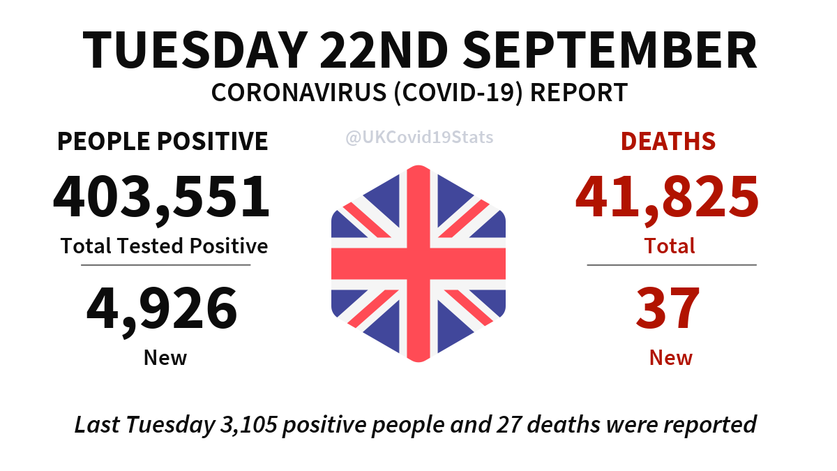 United Kingdom Daily Coronavirus (COVID-19) Report · Tuesday 22nd September.  4,926 new cases (people positive) reported, giving a total of 403,551.  37 new deaths reported, giving a total of 41,825. https://t.co/NTaD8VGA8W