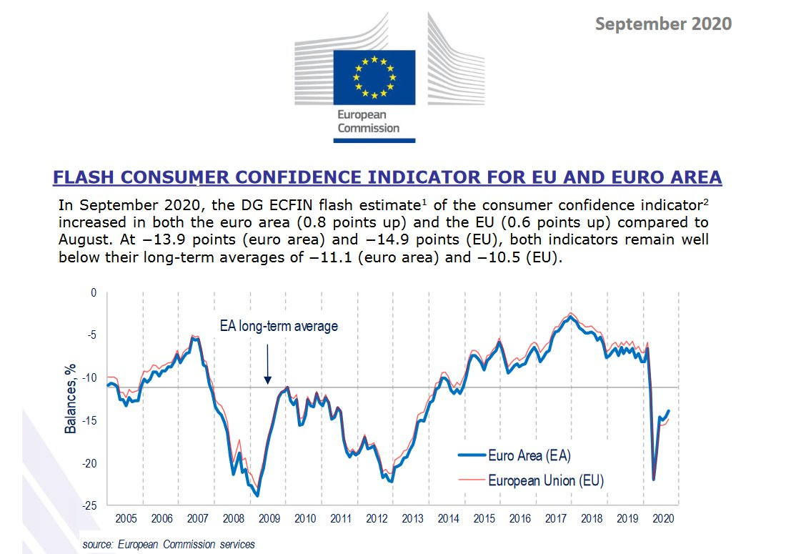 In September 2020, the DG ECFIN flash estimate of the consumer confidence indicator increased in both the euro area (0.8) & the EU (0.6).   At −13.9 & −14.9, both indicators remain well below their long-term averages of  −11.1 and −10.5.  👉https://t.co/S8kz2gluL1 https://t.co/bTmADuA6Cg