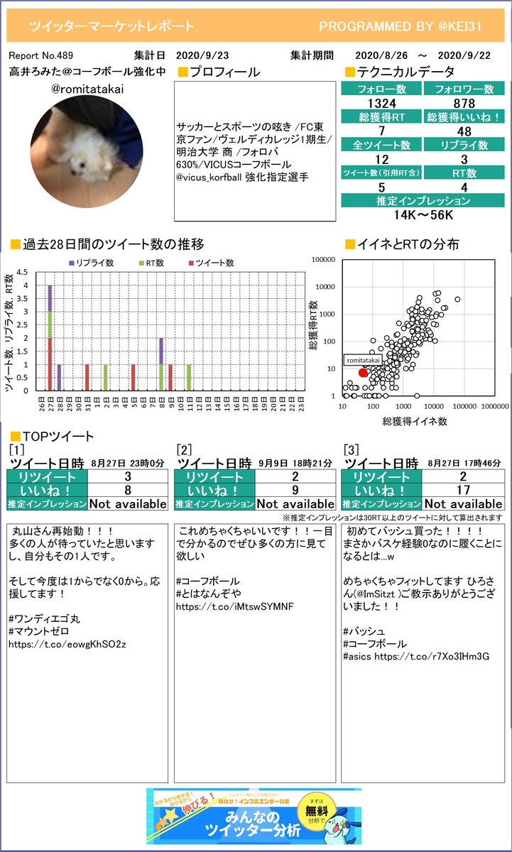 @romitatakai 高井ろみた@コーフボール強化中さんのマーケットレポートを作成したよ!RTはいくつもらえたかな?RTたくさんもらえると楽しいよ!プレミアム版もあるよ≫