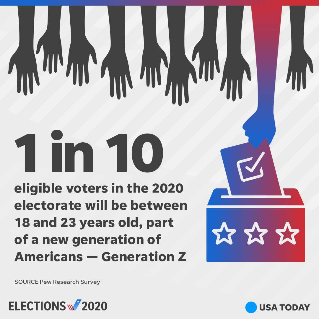 Are you Gen Z? Registered to vote?