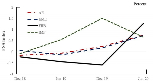 The sentiment in #financialstability reports deteriorated considerably in the first half of 2020; this deterioration is associated with concerns about the #COVID19 pandemic expressed in these reports and in news articles: https://t.co/JMAjhJ8Shj #FEDSNote https://t.co/YnkQPONjWT
