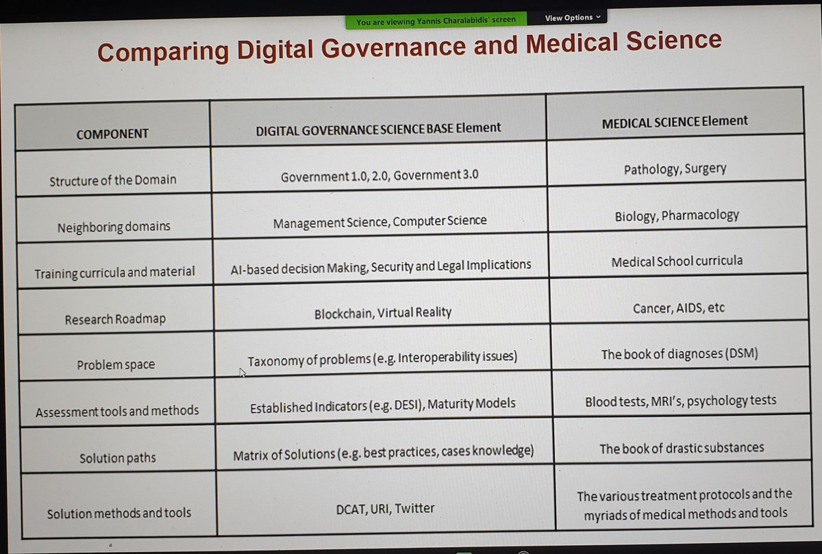 @yannisc is presenting the science base for #digitalgovernment #egov @Government_30 #icegov2020 https://t.co/FcJOXBeSh8