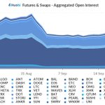 Image for the Tweet beginning: Open Interest didn't move much