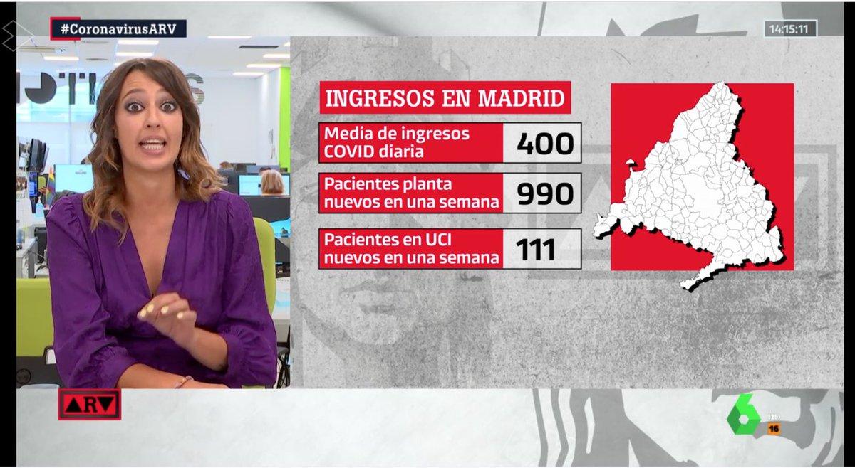 🔴Aumenta la presión hospitalaria en Madrid. Estos son los datos: las UCI están ya ocupadas al 100%. #CoronavirusARV ▶ https://t.co/0vmgge0Jla https://t.co/RT5v3bIT9G