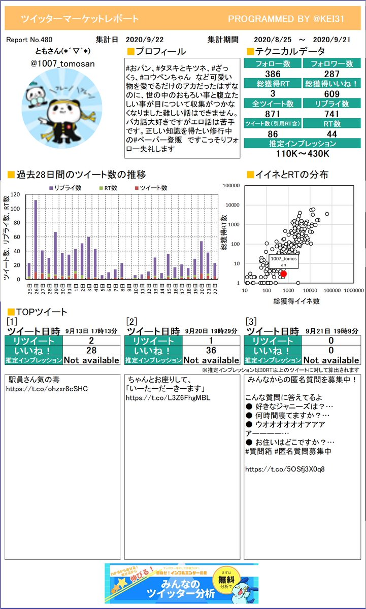 @1007_tomosan ともさん(*´▽`*)さんのレポート作りました!今月のつぶやきはどうでしたか?このまま来月も頑張りましょう!プレミアム版もあるよ≫
