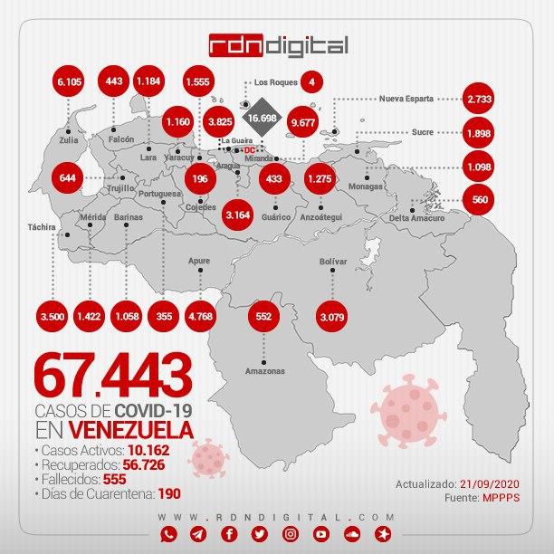 #CODVID19 #CoronavirusVenezuela #FelizMartes #EnCuarentena #QuedateEnCasa #22Septiembre #CuarentenaCoronavirus #BuenosDiasATodos  Mapa interactivo de casos confirmados en Venezuela → https://t.co/gE2Tltt20Z  🚩 Sigue nuestro Canal en Telegram → https://t.co/pvq1bZyAPC https://t.co/F2CFsZnWaf