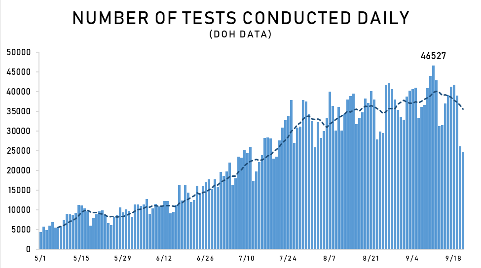 COVID-19 tests conducted in PH dropped in last 2 days 2