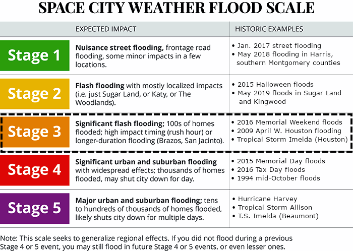 Effective immediately, we are elevating our Flood Scale alert to Stage 3 for parts of the Houston metro area along, and south of Interstate 10. Here's why we made the change:  https://t.co/li3hTF2QI1 https://t.co/vciqTNXu2w