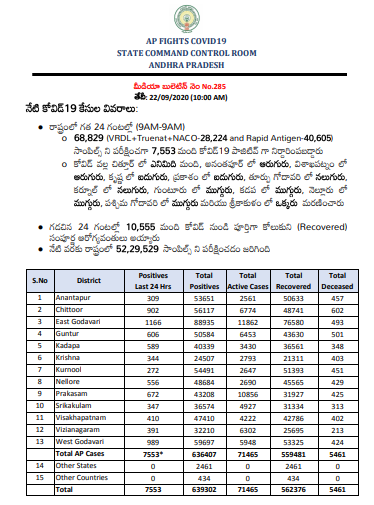 #AndhraPradesh reported 7,553 new coronavirus cases, 10,555 recoveries and 51 deaths in the last 24 hours, taking total cases to 6,39,302 including 5,62,376 recoveries, 5,461 deaths and 71,465 active cases: State Health Department, Govt of Andhra Pradesh https://t.co/bZx61mhvNG