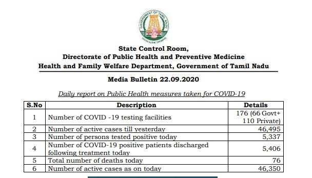 #TamilNadu reported 5,337 new #COVID19 cases, 5,406 discharges and 76 deaths today, taking total number of positive cases to 5,52,674 till date, including 4,97,377 discharged cases, 46,350 active cases and 8,947 deaths: State Health Department, Govt of Tamil Nadu https://t.co/PE8y33xkXk