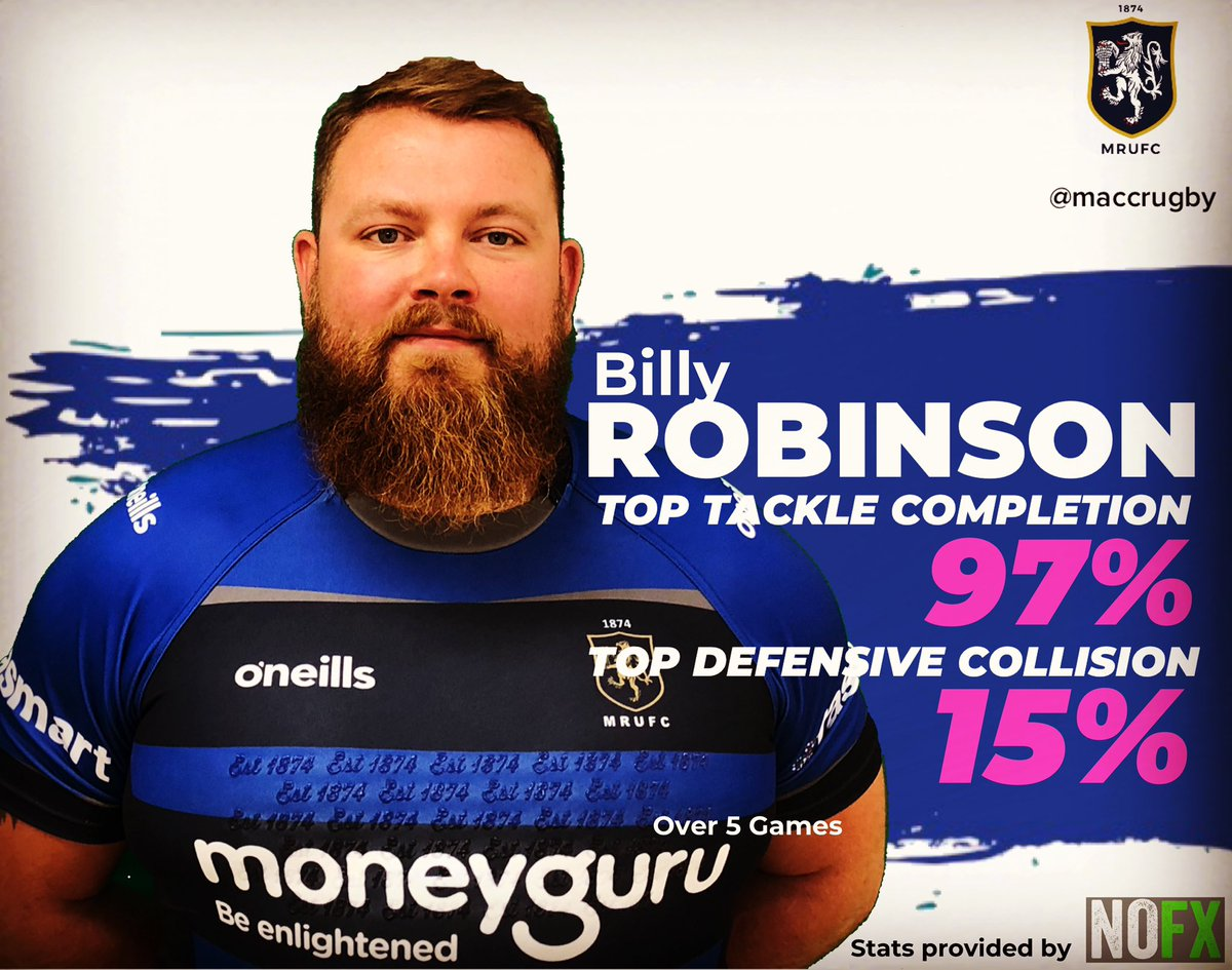 test Twitter Media - Stat of the Day: @billyrobinson21 was too tackler in terms of defensive collisions and tackle completion for #maccrugby last season https://t.co/KWJZOqLLsY