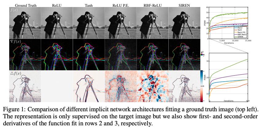 Sinusoidal Representation Networks [Sitzmann+, 2020]陰的表現の獲得に向けて活性化関数に正弦関数を用いたSIRENを提案。高次の微分情報を失わないため、ReLUなどの従来手法よりも画像や音声などの自然信号を学習するのに適していることを実験的に確認した。#NowReading