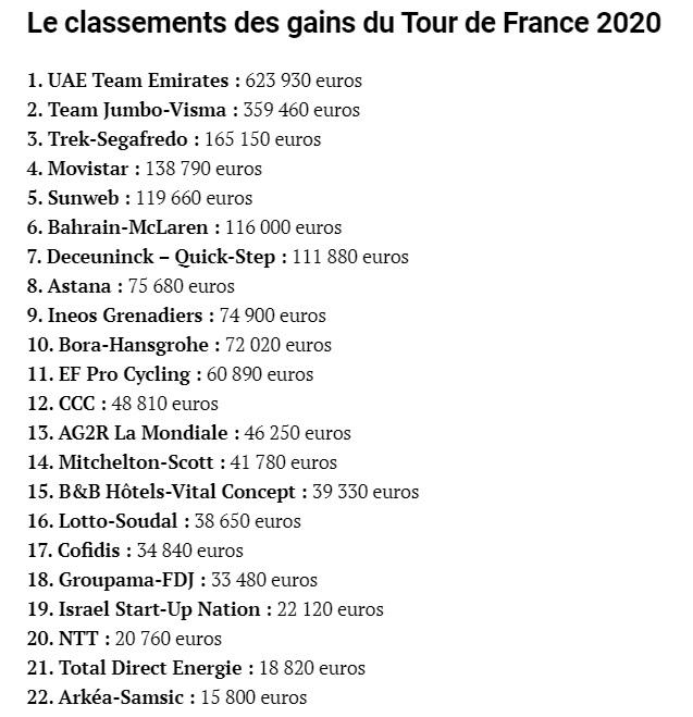 Classement des gains sur le Tour de France 2020  @RoBeenkens @cyril_saugrain @LaurentBruwier  #velortbf https://t.co/1ceG7OcOpc
