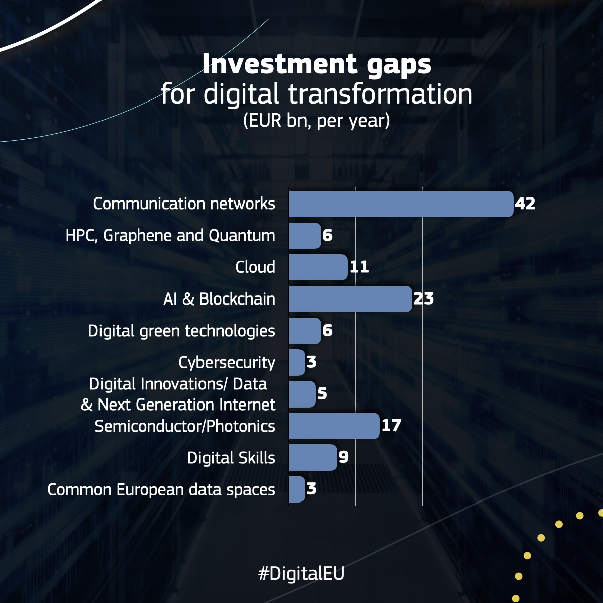 📉 Under-investing in digital in the #EU 🇪🇺 is a big problem. The @EU_Commission found that the #EU needs €125 billion of investment a year to deliver the #DigitalTransformation ➡️ https://t.co/eDWPmMNNcS  20% of the #NextGenerationEU will be dedicated to #DigitalEU! https://t.co/hwCGx2OmFv
