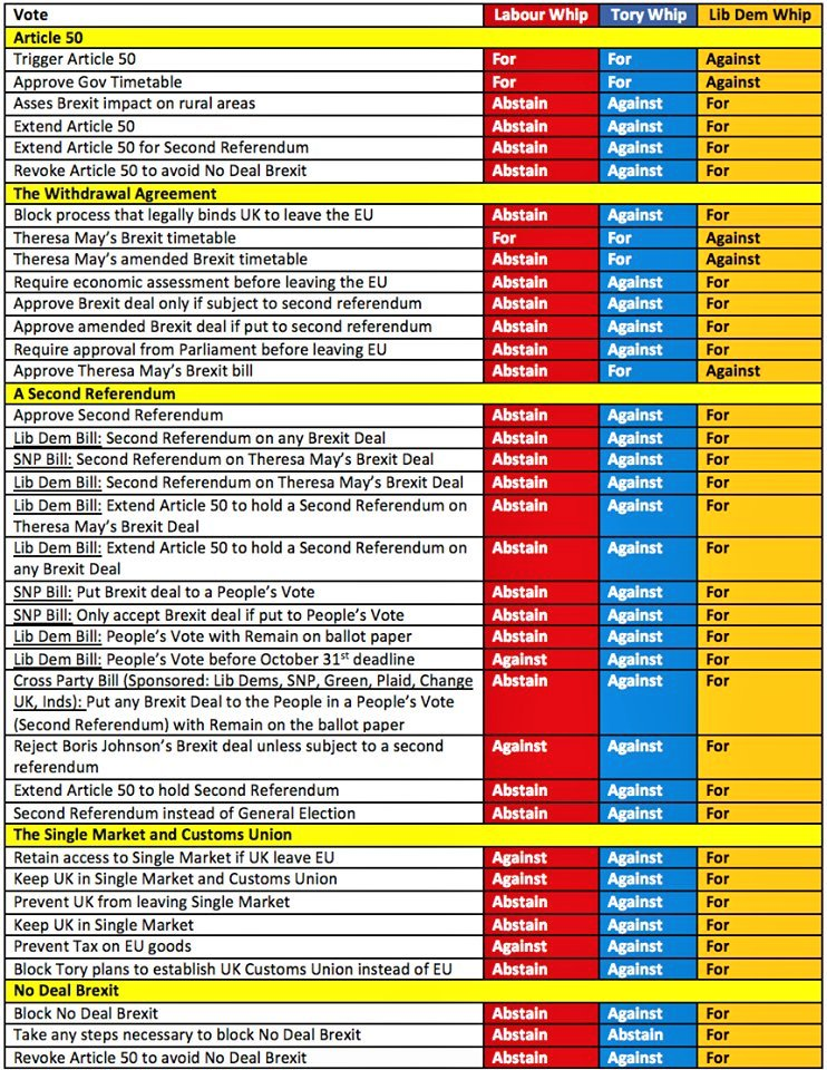 And if you're still in any doubt, this is how the parties voted (or abstained) on Brexit issues https://t.co/Tfpf1DmffG