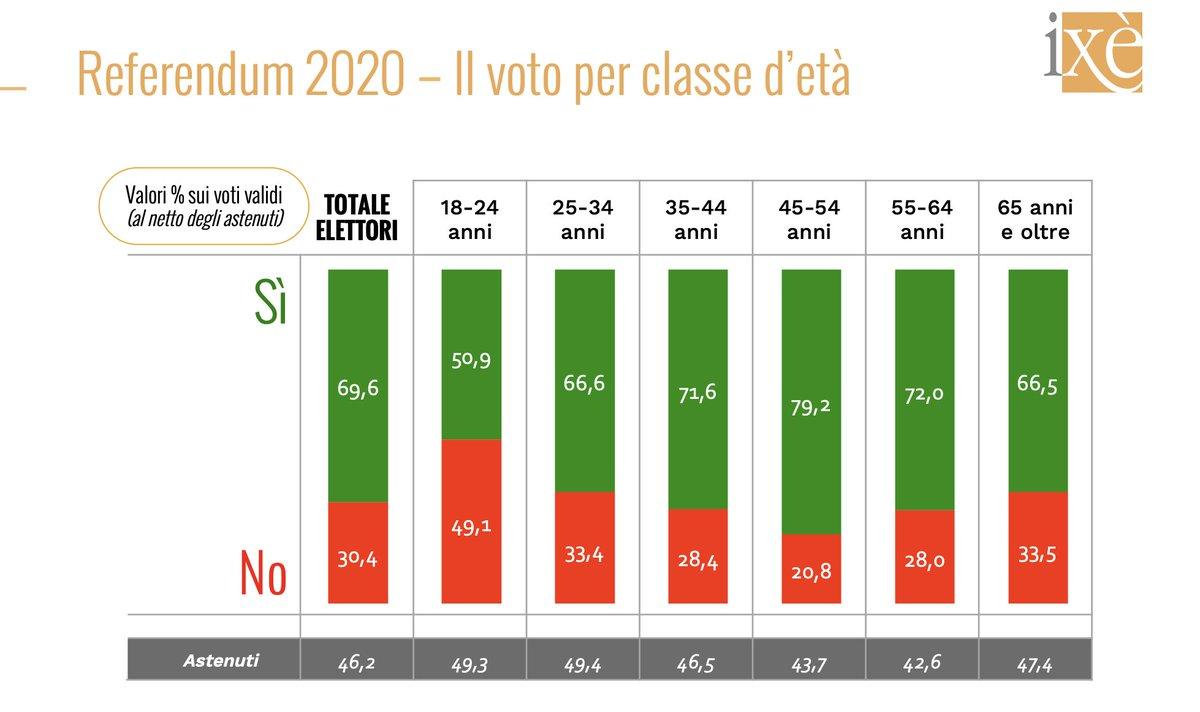 #referendumcostituzionale2020