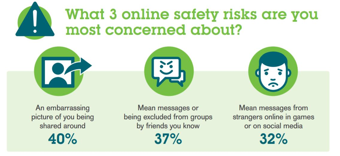 What 3 online safety risks are you most concerned about?   Concerned about your child's online experience? We have digital workshops to help children have positive experiences online. Sign up now through our site. 😊  https://t.co/uoUDl4y6MC https://t.co/I7AprTDdBp