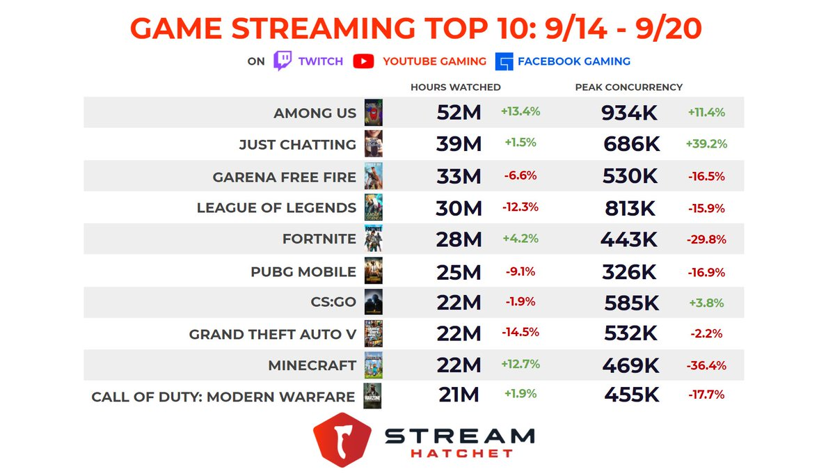 The latest GVC Top Ten across @Twitch, @YouTubeGaming, and @FacebookGaming:   🥇 Among Us 🥈 Just Chatting 🥉 Garena Free Fire  Among Us increased their market lead with over 52M hours watched last week!  Check out the full blog here: https://t.co/cDEQbU804Y https://t.co/iPR3fRSmE0