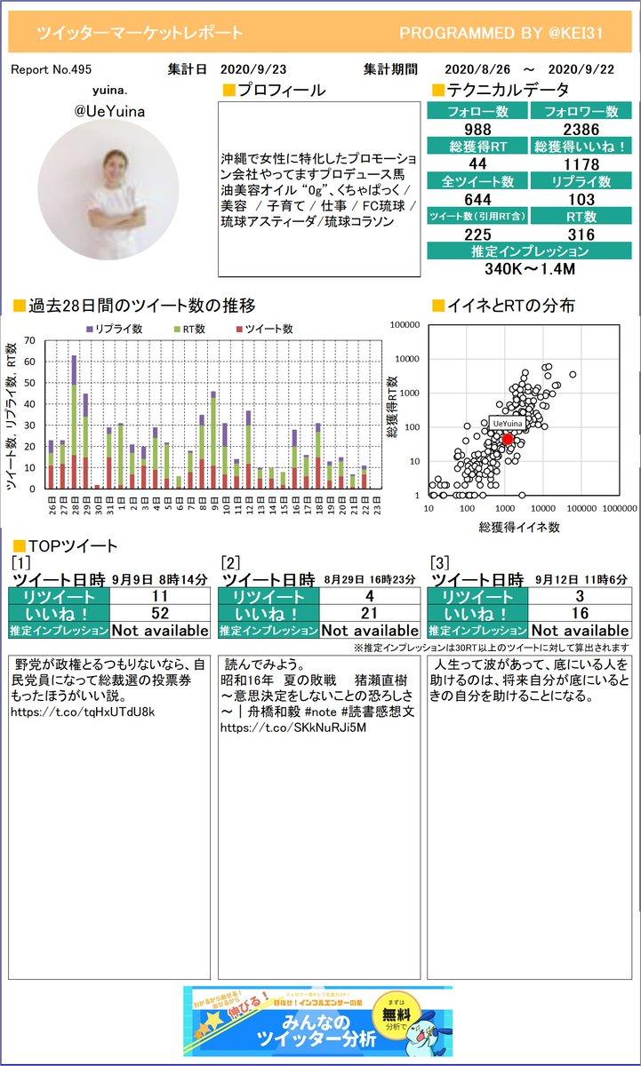 @UeYuina こうやって1枚のレポートになるとどんなツイートが良いのかわかりやすいよね。yuina.さんのレポートお待たせしました!プレミアム版もあるよ≫