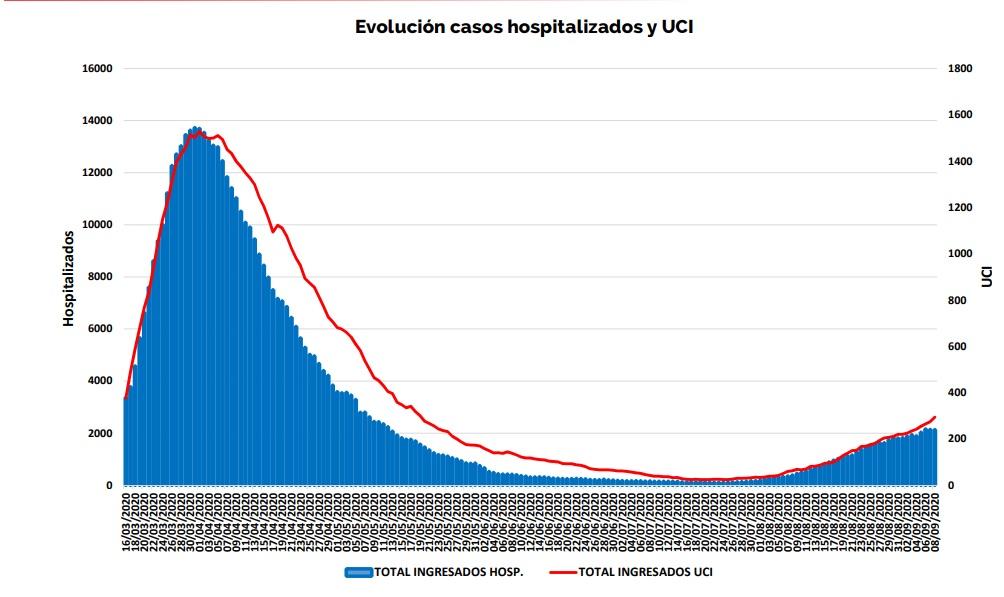 Datos de la CAM:  Hospitalizaciones: Descienden de 3180 a 3111.  Ingresos en UCI: Aumentan de 409 a 417.  La ocupación de camas UCI es del 45%.  No son malos datos en comparación con la semana pasada. Cruzaremos los dedos para que la tendencia se mantenga los próximos días. 🤞 https://t.co/S0xNJc2vVs