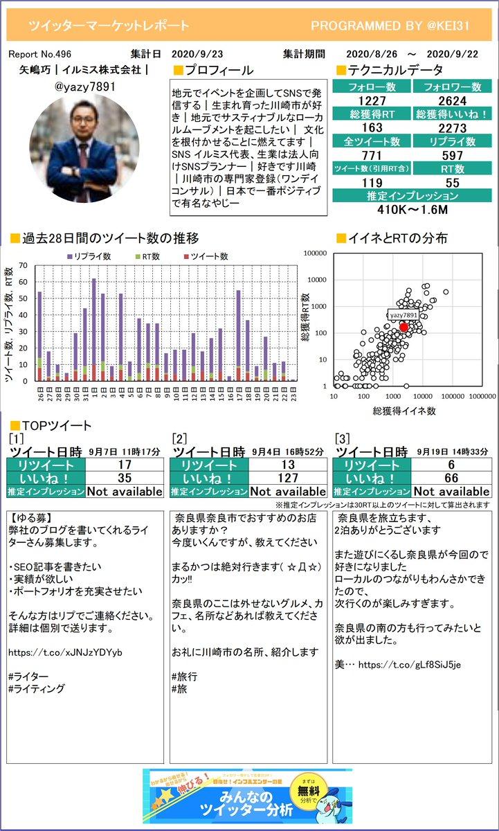 @yazy7891 おまたせしました。矢嶋巧 イルミス株式会社 さんのレポートができました!グラフ化するといつサボってるか分かっちゃうよね。プレミアム版もあるよ≫