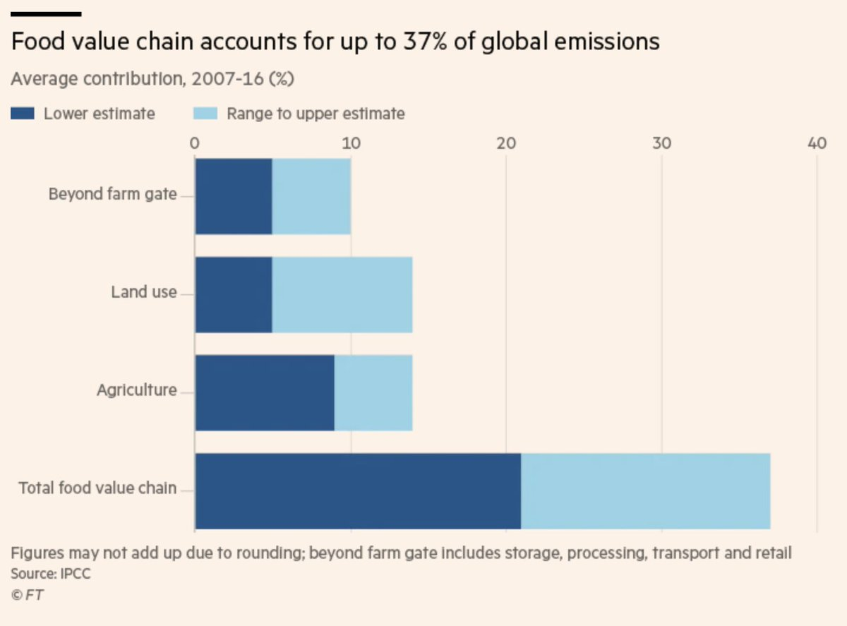 Climate campaigners have been taking aim at the emissions-heavy meat and dairy industries, and with rising awareness of the carbon impact of the food system, investors are starting to take note: https://t.co/pGo5oZQiYj https://t.co/YFkf2Lym3w
