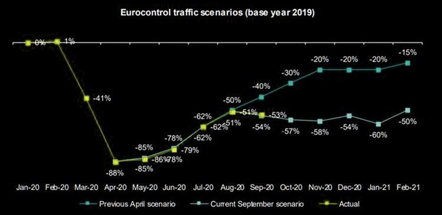 Eurocontrol traffic scenarios
