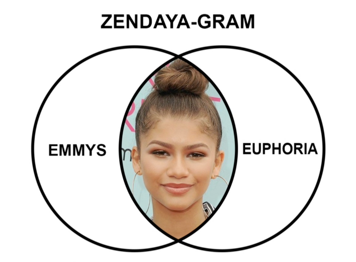 How do you figure out who watched both the Emmys and Euphoria? Easy ❤️