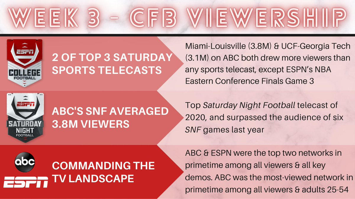 Week 3 of @ESPNCFB viewership is in!  🏈 ABC's Saturday Night Football was ESPN's best CFB telecast of the 2020 season 🏈 @ABCNetwork & ESPN were the top two networks in primetime Saturday https://t.co/3T4mr5D4GU