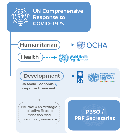 The Secretary-General's Peacebuilding Fund reacted quickly, working w/ @UN Resident Coordinators & partners to identify emerging risks & opportunities, enabling ongoing programmes to adapt & encouraging new proposals to mitigate conflict risks emanating from #COVID19 pandemic. https://t.co/iLiGl1hirZ