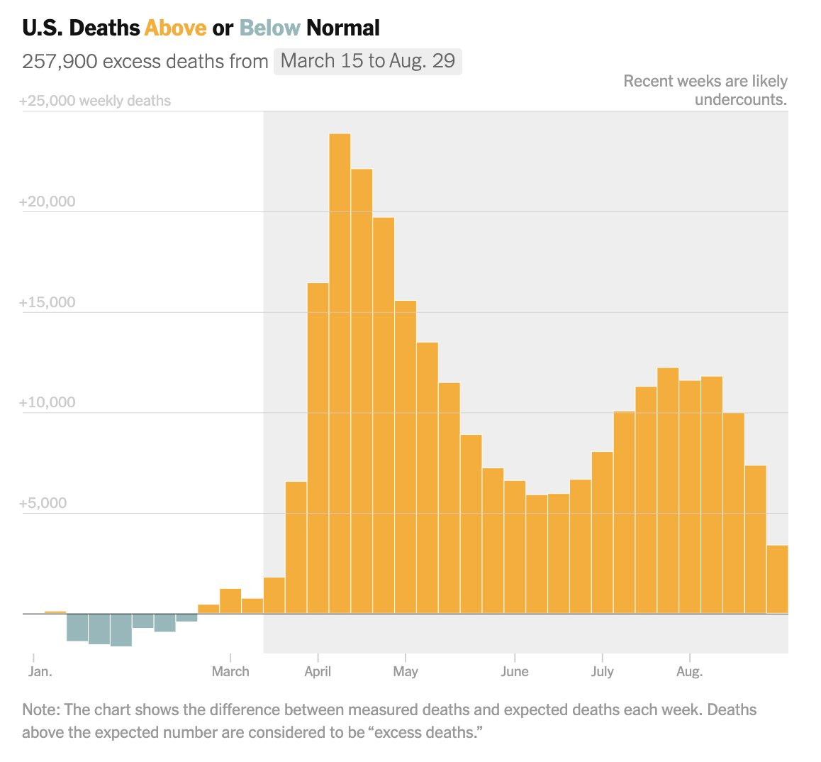 The real toll of Covid-19 is even higher than 200,000. Between mid-March and late August, 259,000 more Americans have died than would in a normal year. https://t.co/el2F4irjhD @DeniseDSLu @jshkatz https://t.co/63CA1cd7bt