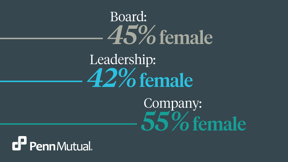 Proud of the contributions women make to drive our organization forward. #AmericanBusinessWomensDay