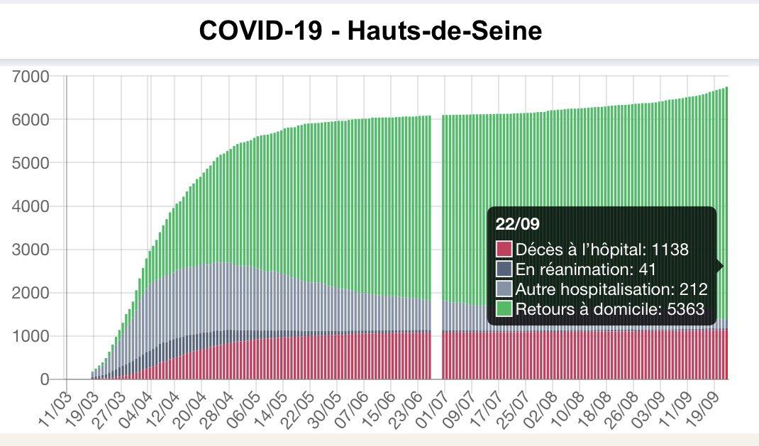 #Coronavirus #Covid_19 😷🦠 Évolution épidémie dans les #HautsDeSeine  Mise à jour du Mardi 22 sept 2020 🟠 En 24 h >  37 nouvelles hospital.+ 6 entrées en réa.+ 5 décès  ⚠️ #RestezPrudents 🚧 Respectez les #MesuresBarrieres 😷 Portez un #Masque  #Puteaux  #Suresnes https://t.co/29Drk2TuGt