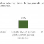 Image for the Tweet beginning: The Pandemic and Preschool Education
