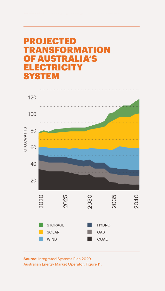 Australia is switching to renewables. That's not a political statement, it's the view of the engineers at  @AEMO_Media who operate and plan our grid. Over the next 20 years, they show us that the cheapest way to meet our energy needs is through a massive increase in clean power.