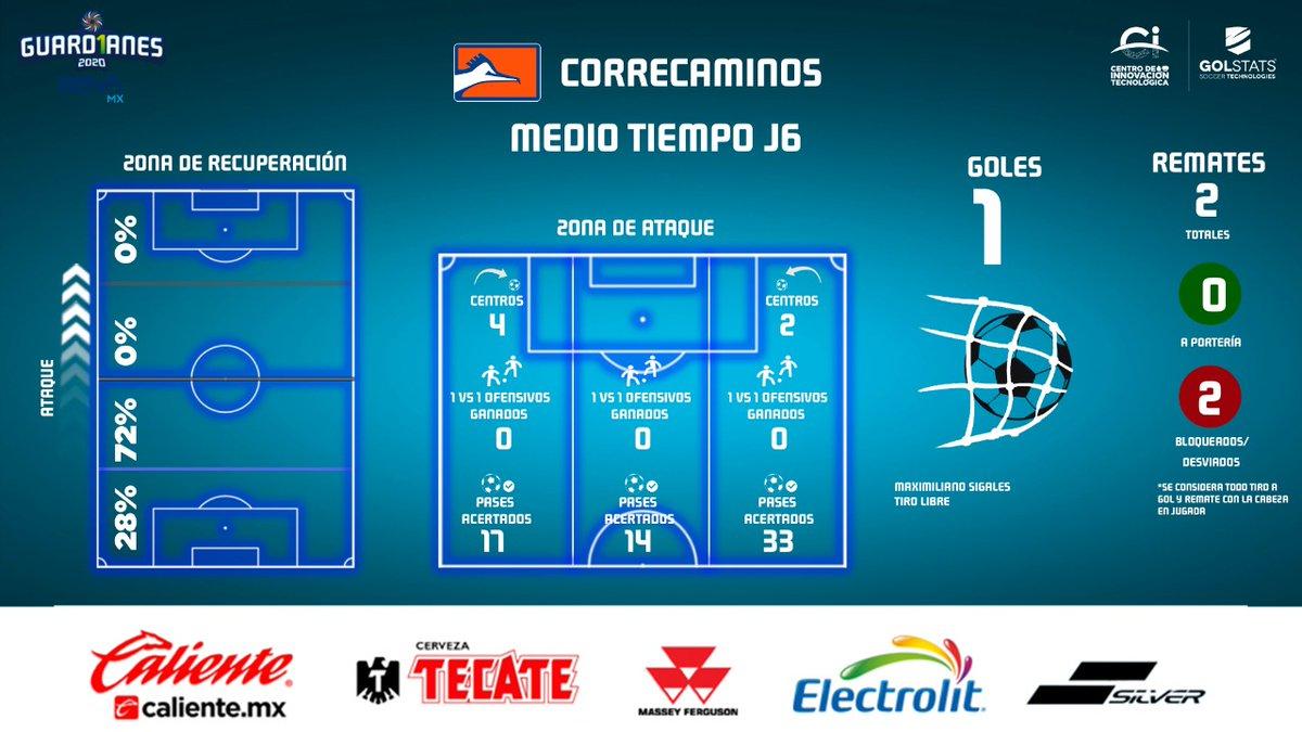 Te presentamos el análisis de @CFCorrecaminos 🔶 después de 45 minutos en su partido ante @CimarronesFC en la #Jornada6 de la #LigaBBVAExpansiónMX. https://t.co/EIdiUaCK1a