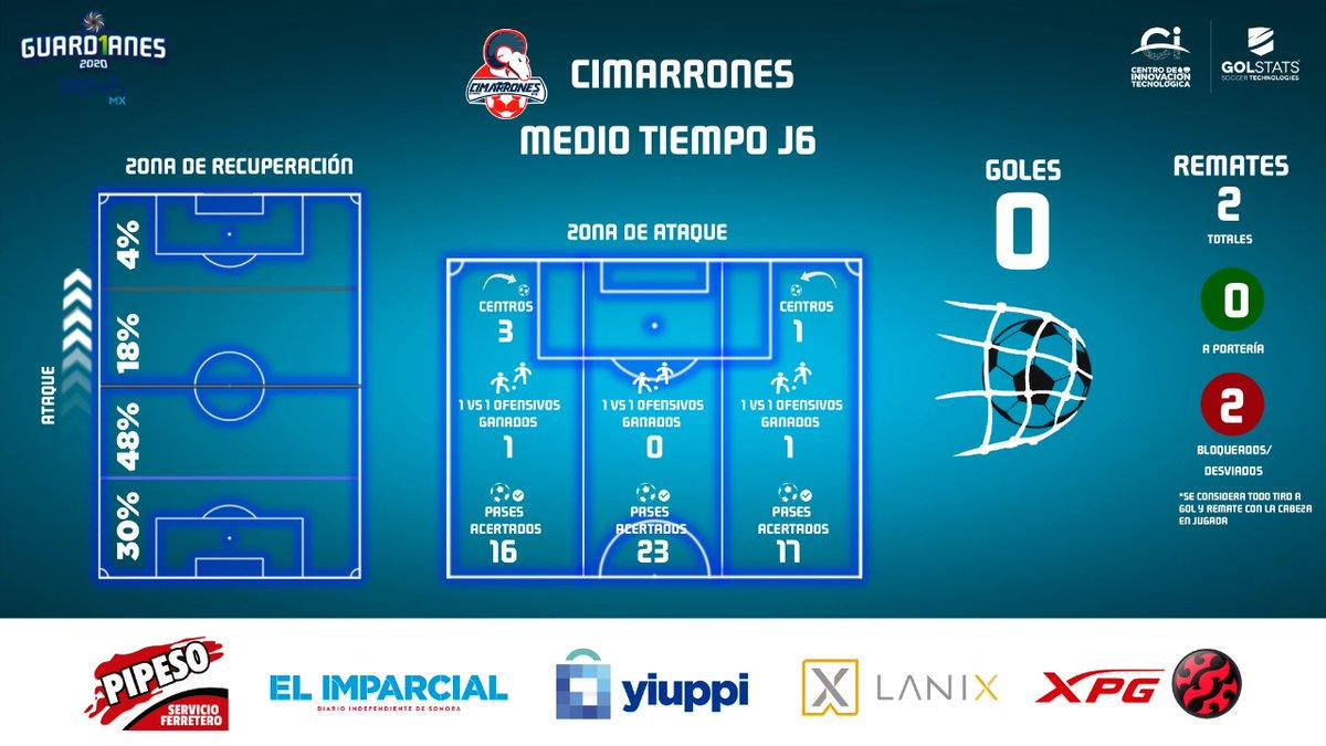 Esta es la radiografía del partido de @CimarronesFC 🐏 en su visita a @CFCorrecaminos después de 45 minutos.   #Jornada6 de la #LigaBBVAExpansiónMX #Guard1anes2020 https://t.co/VDVGEcpVSh