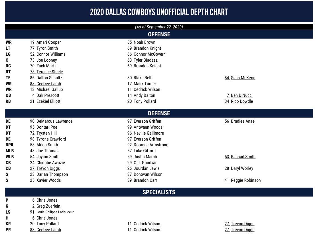 Dallas Cowboys' most recent unofficial depth chart